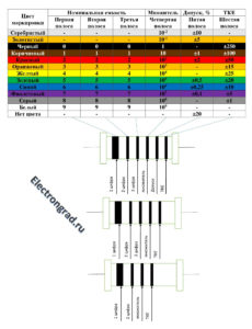 Цветовая маркировка отечественных конденсаторов