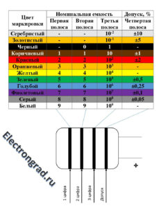 Цветовая маркировка танталовых конденсаторов