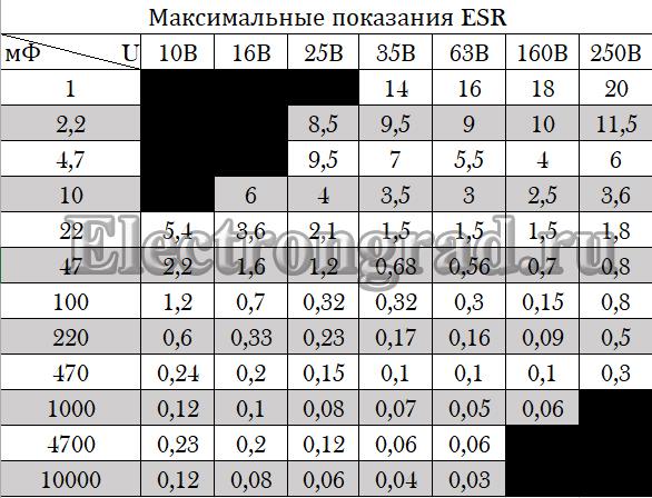 Таблица максимальных значений ESR для конденсатора
