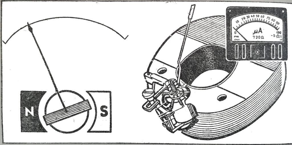 Измерители тока магнитоэлектрической системы