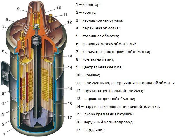 Схема общей катушки зажигания